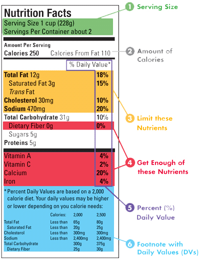 Food Label Guide