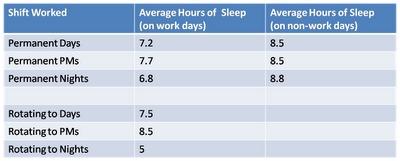 Shift Sleep Chart
