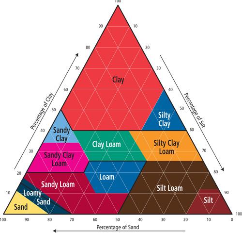 soil pyramid