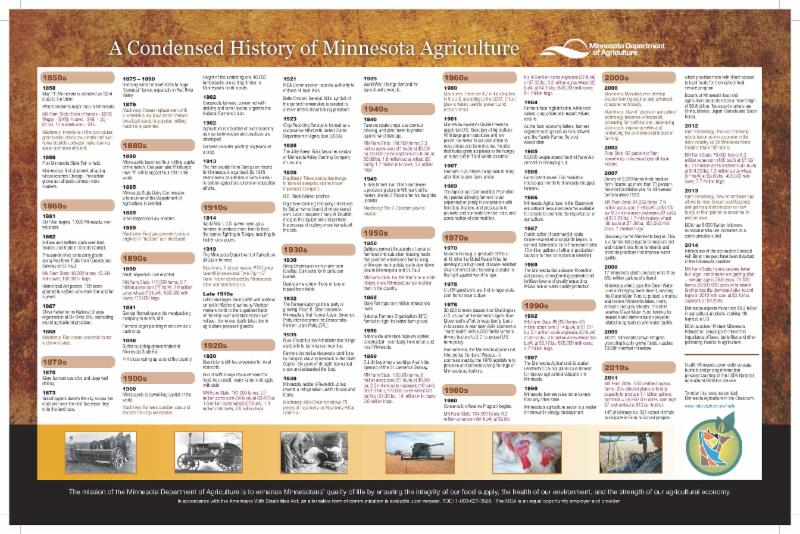 Ag History Timeline