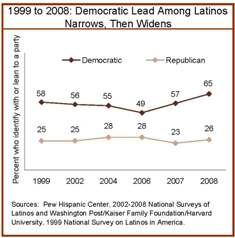 democratic-lead