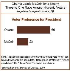obama leads