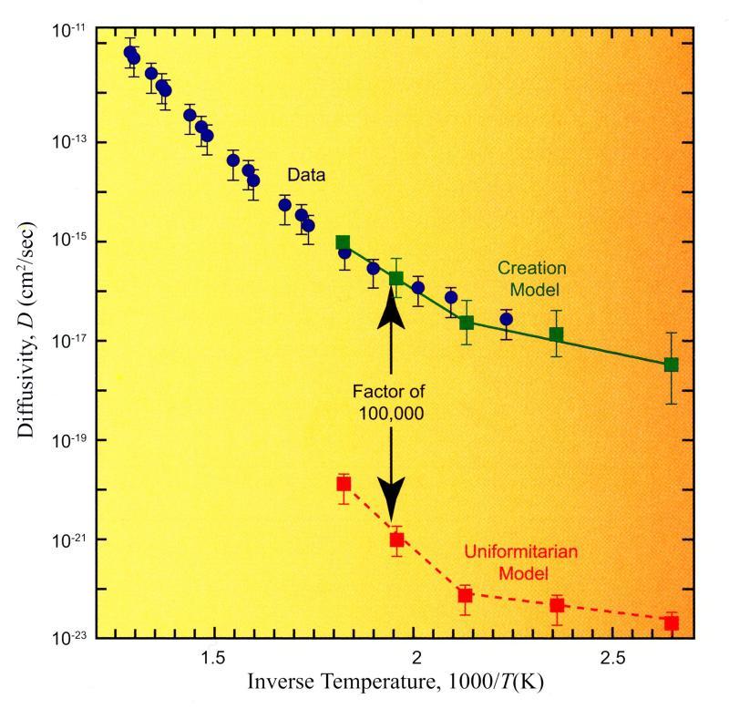 zircon model graph