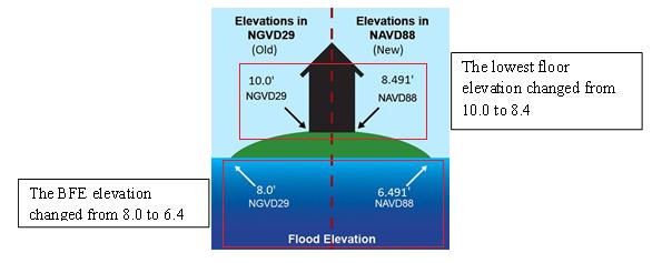 Lowest Floor Elevation Fema Form : Ngvd navd conversion tools