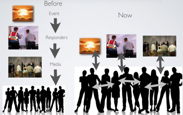 Before and Now Social Media