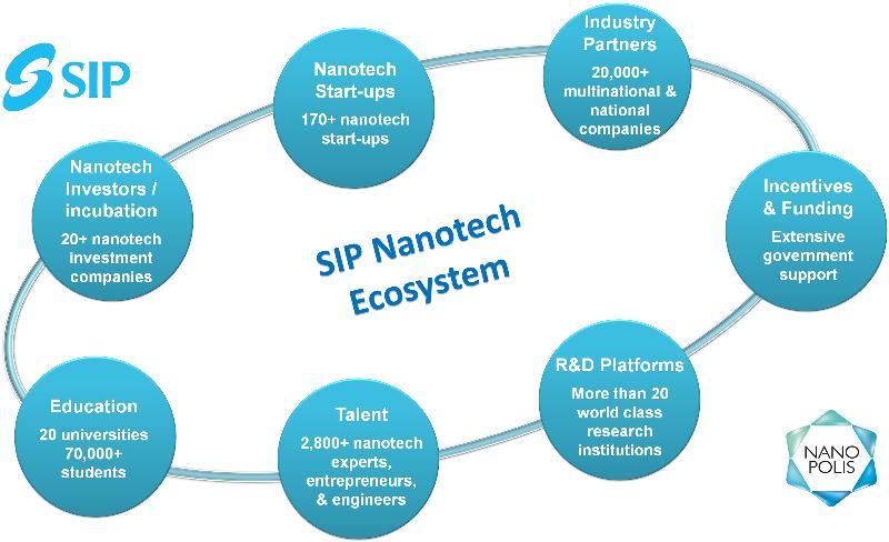 SIP ecosystem-3