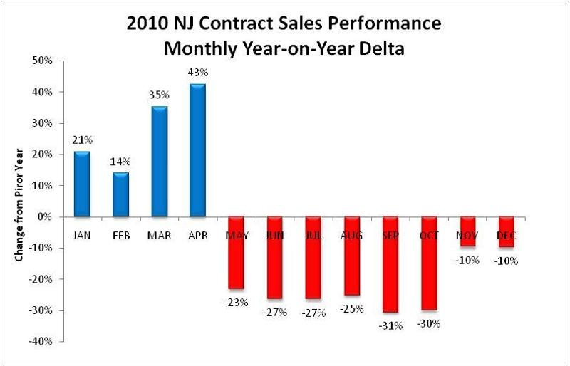 Contract Sales.yr on yr.Jan 11