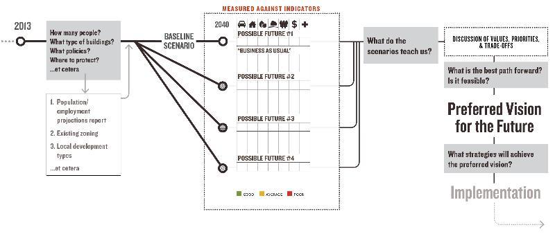 Sasaki Diagram