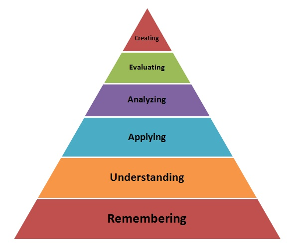 levels of critical thinking-blooms taxonomy 249 bloom's taxonomy verbs for critical thinking: 249 bloom's taxonomy verbs for critical thinking: 249 bloom's taxonomy verbs for critical thinking.