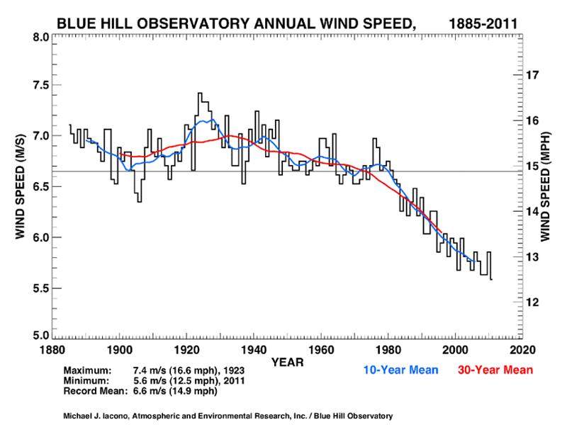 Annual Windspeed