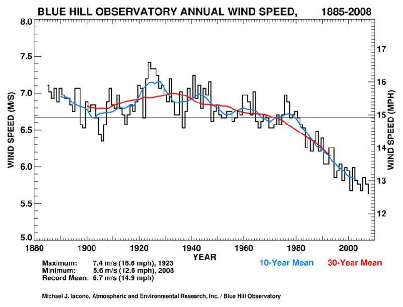Annual Mean Temperature plot