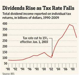 Dividends and Tax Rates