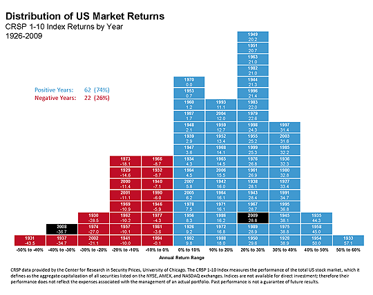 Investing market volatility in perspective