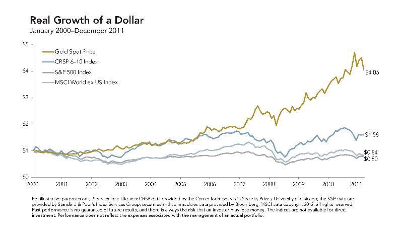 Gold in your portfolio figure 1