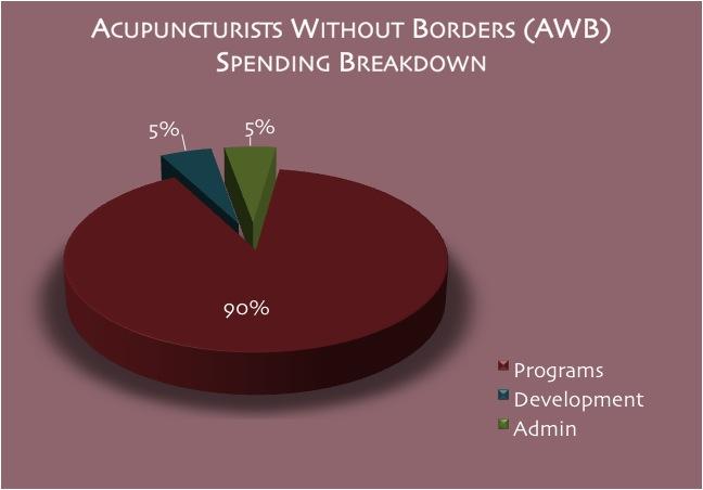 AWB Spending Chart