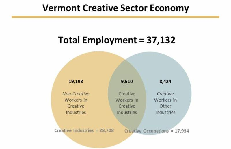 Vermont Creative Sector Economy. Total employment _ 37_132. Non-creative workers in creative industries _ 19_198. Creative workers in creative industries _ 9_510. Creative workers in other industries _ 8_424. Creative industries _ 28_708. Creative occupations _ 17_934.