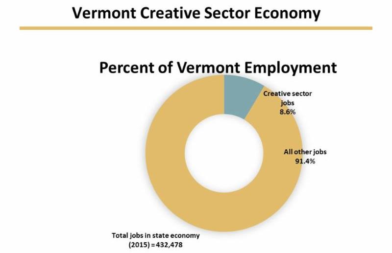 Vermont Creative Sector Economy. Total jobs in state economy _2015_ _ 432_478. Creative sector jobs _ 8.6_. All other jobs _ 91.4_.