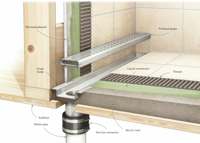Murphy Brothers Contracting Presents 5 21 14 Linear Drain