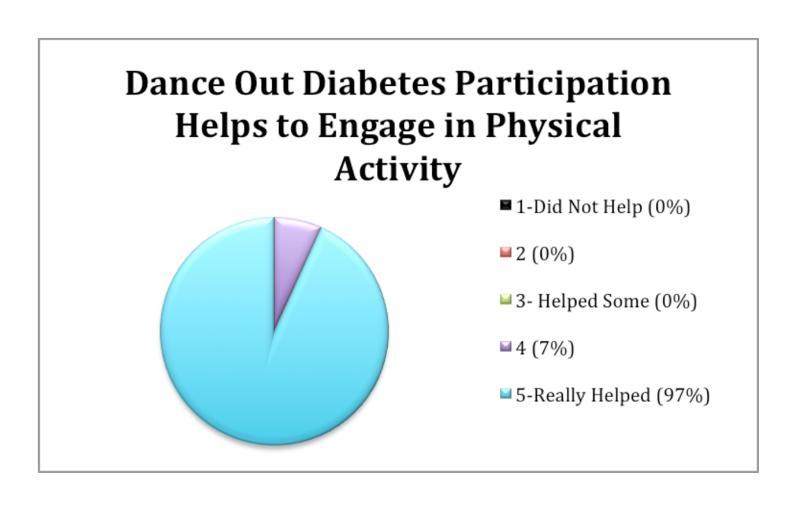 DOD Physical Activity Motivation