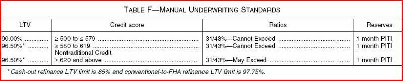 FHA Proposal UW (2010.07.15)