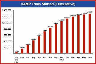 HAMP-Chart-2 (2010.06)