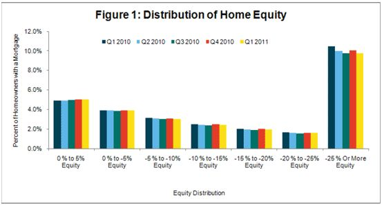 CoreLogic-Equity Distribution (2011.03)
