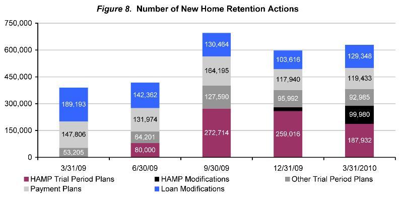 Chart-3 Mortgage Metric 3.10