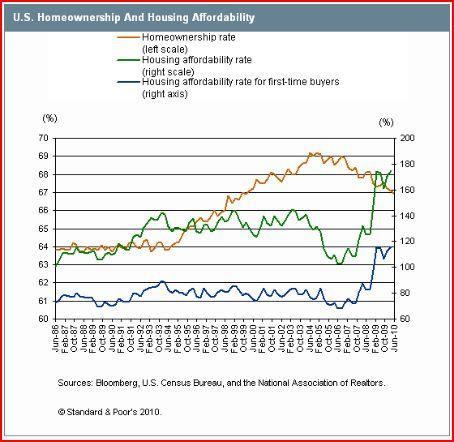 Housing Affordability-2010.08
