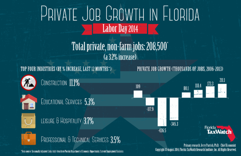 Job Numbers Up As Labor Day Approaches ……..