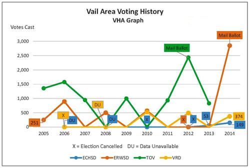 VHA Mail Balloting Graph