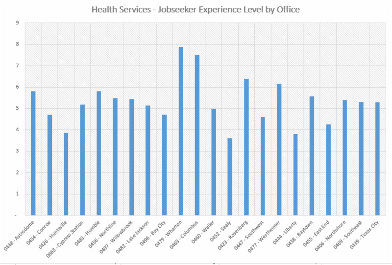 Health Services - Jobseeker Experience Level by Office