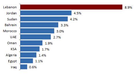 FDI as percentage of GDP