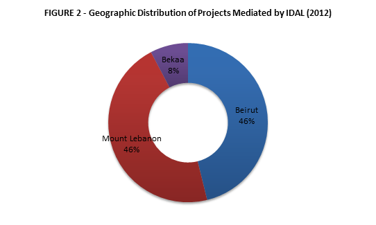 geographic distribution of projects