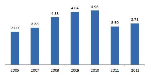 FDI Inflows to Lebanon 2012