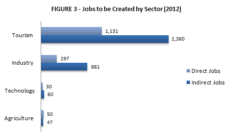 Jobs to be created 2012