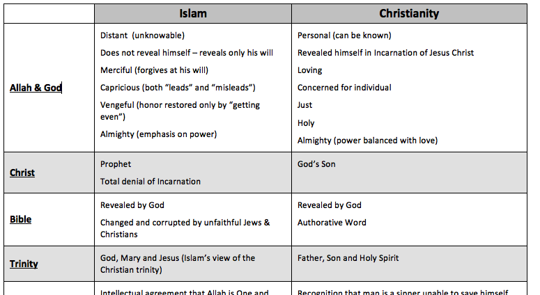 difference between islam christianity essay Thesis: despite the fact that there are many similarities and differences between islam and christianity, both religions are significant in today's society, which is reflected in the grand number of followers each has amassed i similarities between islam and christianity a the messenger angel gabriel b message.