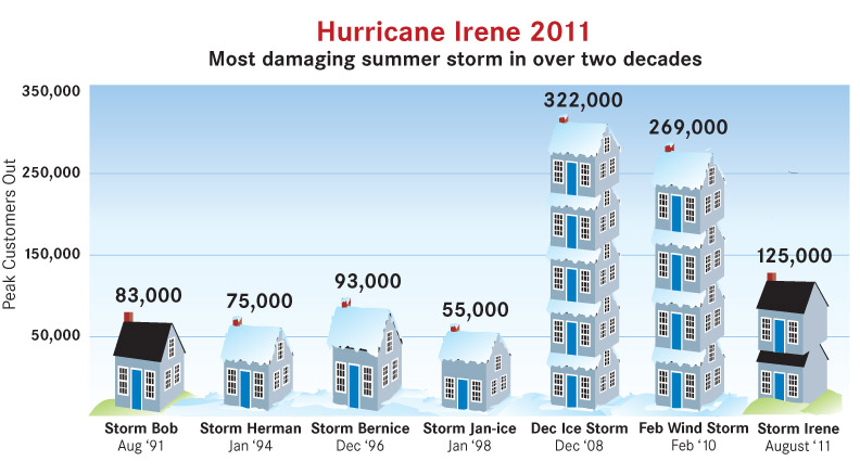 Irene_chart comparing NH storms