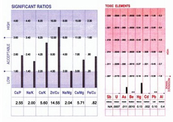 OHC Alternative Health Testing Services