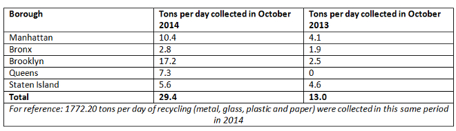 Average tons per day of organic waste collected by DSNY curbside and containerized collections, October 2014 and October 2013, broken out by borough:
