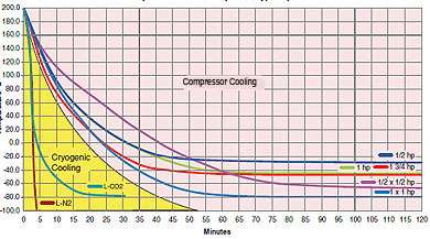 Cryo vs Compressor Cooling