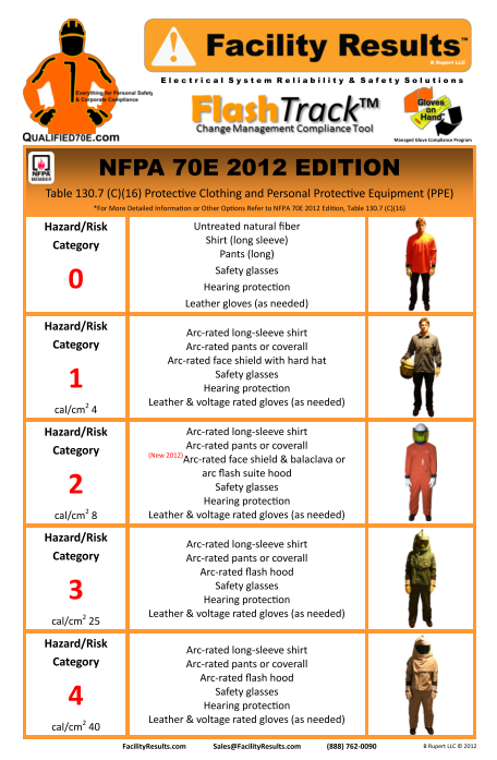 2015 arc flash ppe chart share the knownledge With arc flash definition nfpa 70e