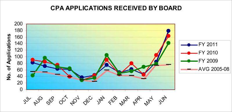 CPA Applications Received By Board
