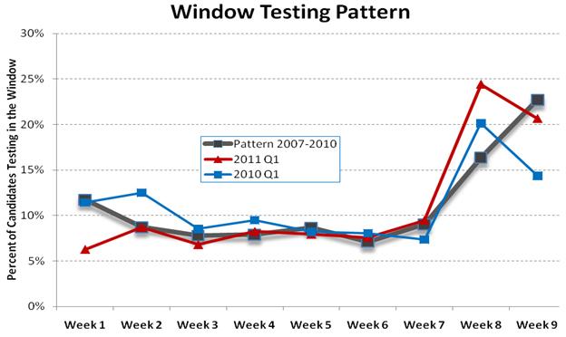 window testing pattern