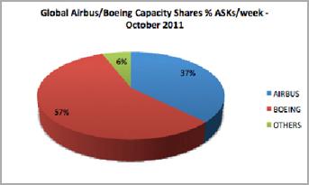 Global Airbus/Boeing Capacity Shares % ASKs/week-October 2011