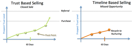 strategic sales growth