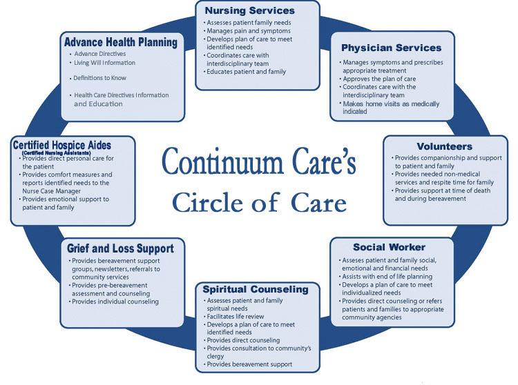 continuum care home health