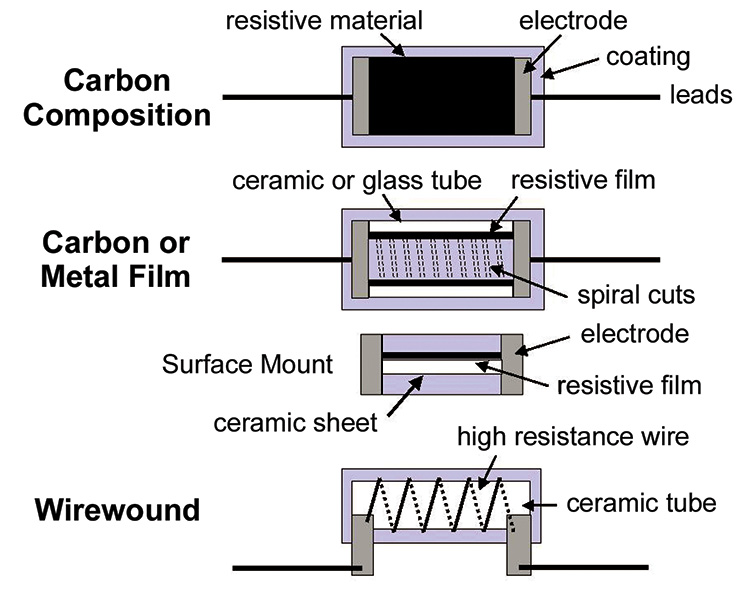 Resistors - Types and Applications