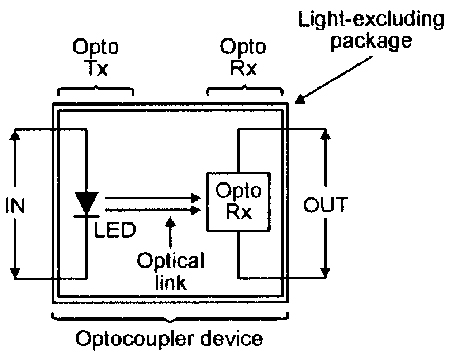 Basic form of an optocoupler device