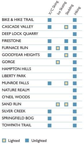 Winter Sports Chart 2011