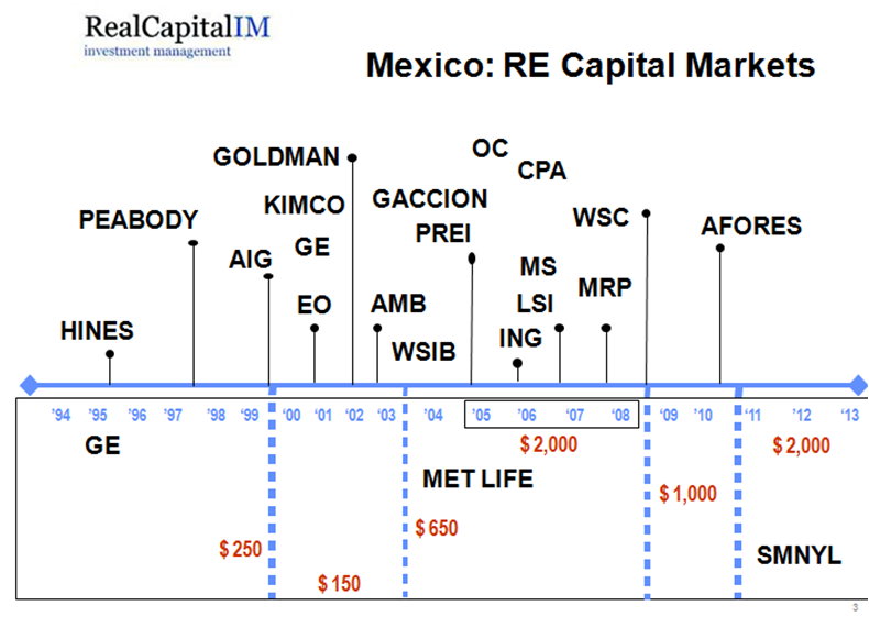 RE Market Mexico - 2012 RE & Infra Summit